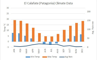 argentina calafate weather chart