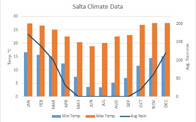 argentina salta climate chart