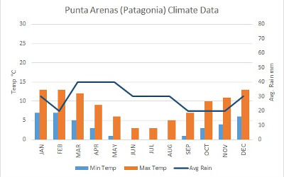 chile punta arenas climate data