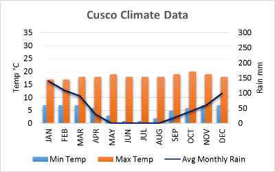 Cusco Weather Chart