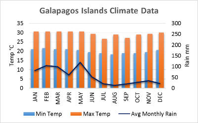 galapagos islands weather chart