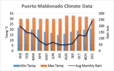 Puerto Maldonado Weather Chart